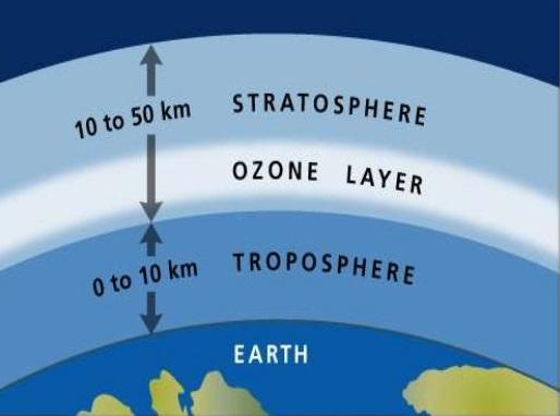 Ozone FAQ